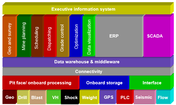 Technology stack - integration of Acqumine into Mine ERP