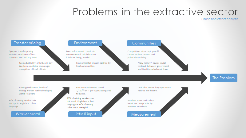 Problems in the extractive sector